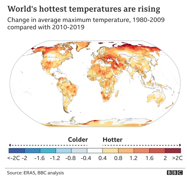 Worlds hottest temperatures are rising